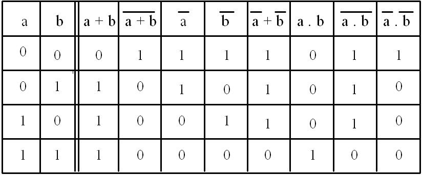 Syst mes logiques et num riques l alg bre de boole - Table de verite multiplexeur 2 vers 1 ...