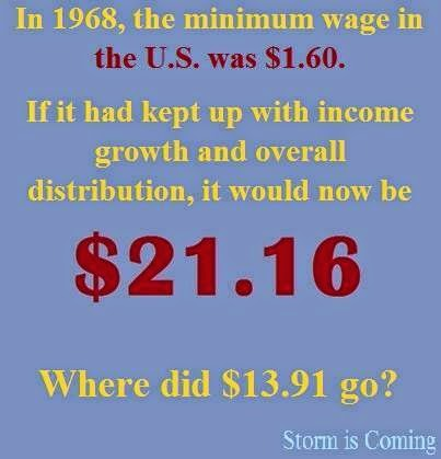 Minimum Wage vs Inflation