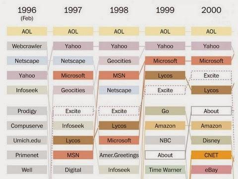 infografia Mecanica Popular 20 websites 1996 2000