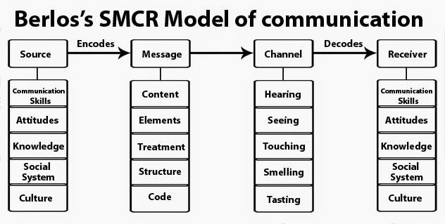 Insight 2 journalism models of communication berlos smcr model ccuart Choice Image