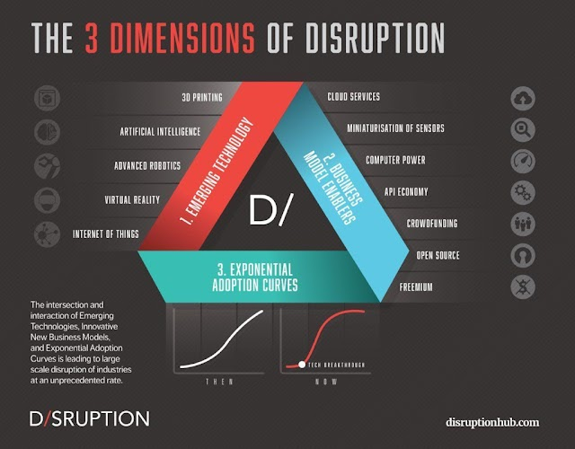 The 3 dimensions of disruption