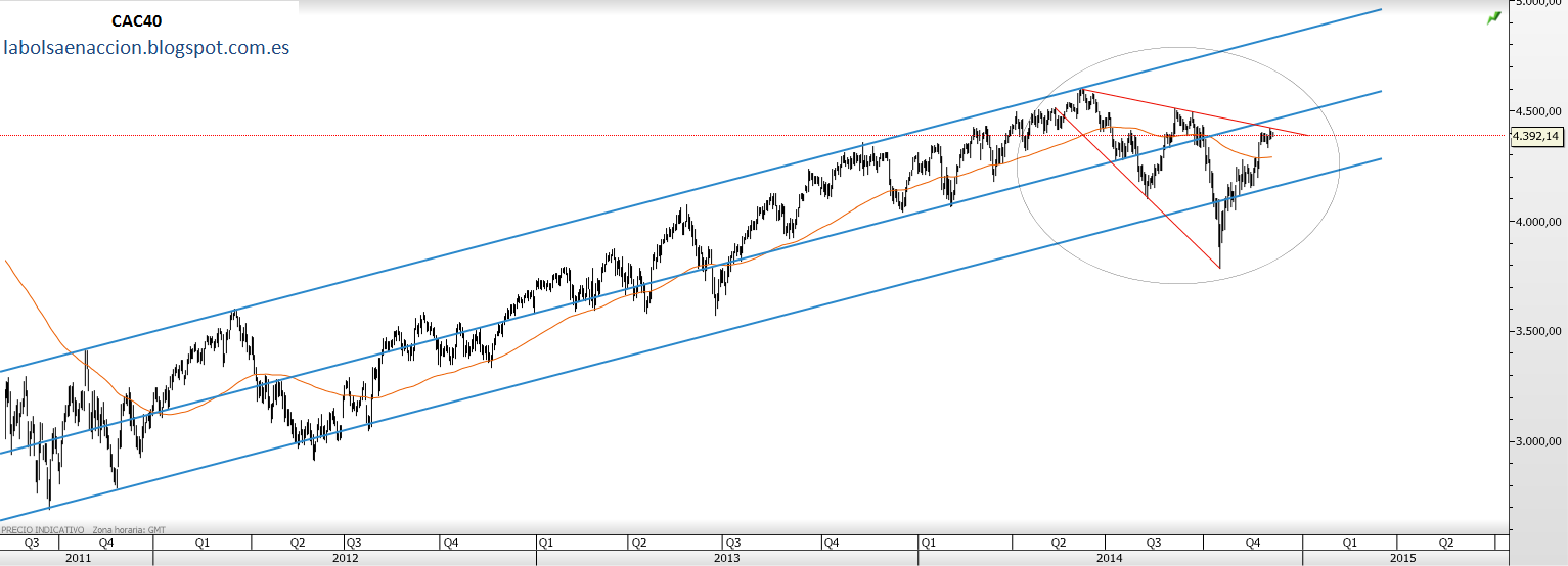 labolsaenaccion.blogspot.com.es CAC40