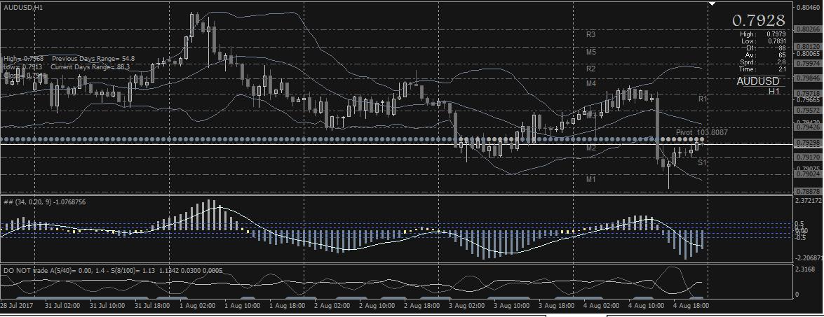 Форекс евро графики в реальном времени