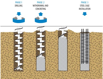 Civil engineers today how to install pile to foundation for Foundation pilings