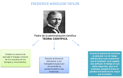 frederick taylor research papers Click go did you know that you can help us produce ebooks by proof-reading just one page a day go to: distributed proofreaders connecting decision makers to a dynamic network of information, people and ideas, bloomberg quickly and accurately delivers business and financial frederick taylor research paper information, news.