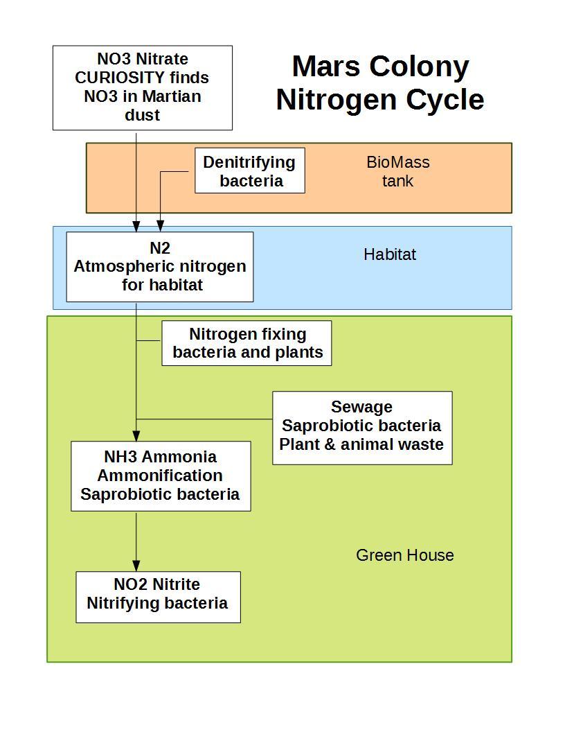 nitrogen cycle nasa - photo #39