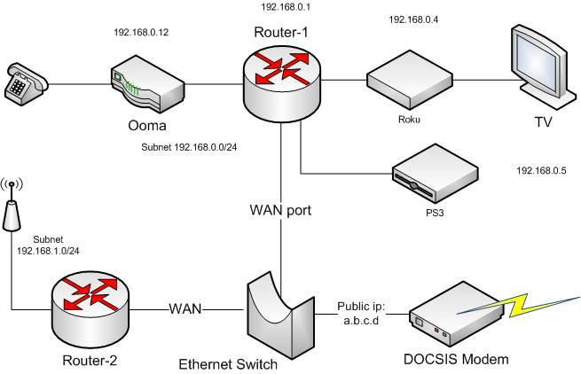 my stuff  connecting cable modem to two routers