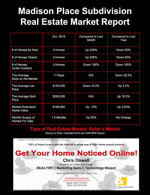 Madison Place, Madison Place Real Estate, Olathe