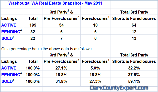 Washougal WA Real Estate Market Report, May 2011, by John Slocum & Kathryn Alexander REMAX Washougal WA