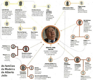corrupção derrapagens