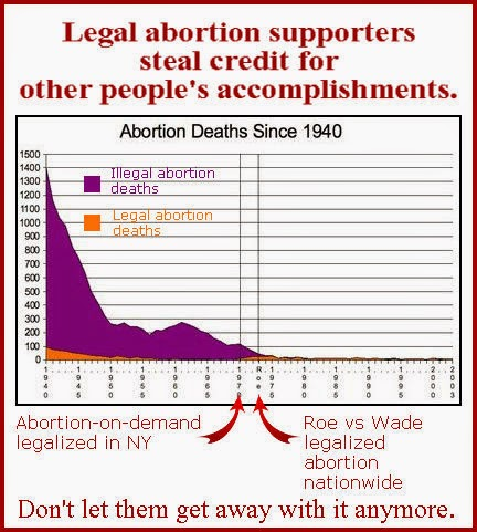 Graph showing abortion deaths in the US since 1940. The graph falls sharply from 1940 to 1950, levels off a bit in the 1050s, then resumes a downward trend unchanged by Roe vs. Wade, which is marked with a vertical line at 1073.