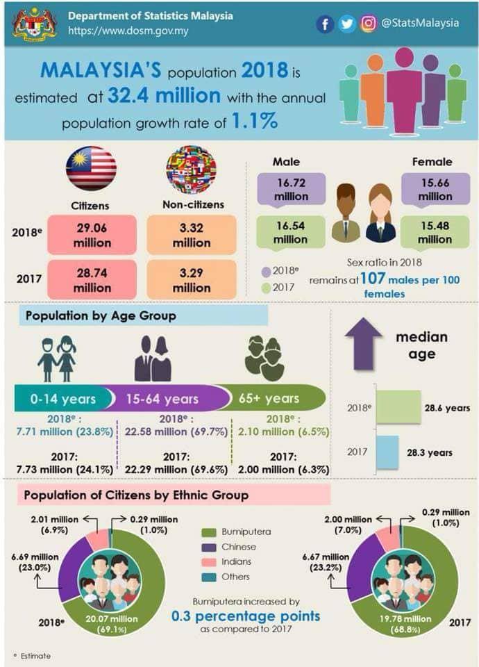 MALAYSIA STATISTICS 2018