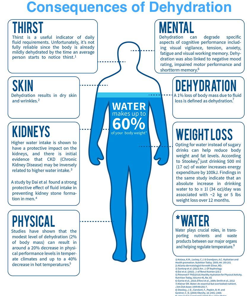för lite vatten i kroppen