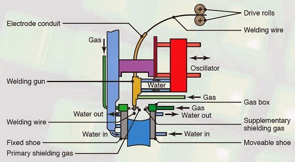 electrogas welding process
