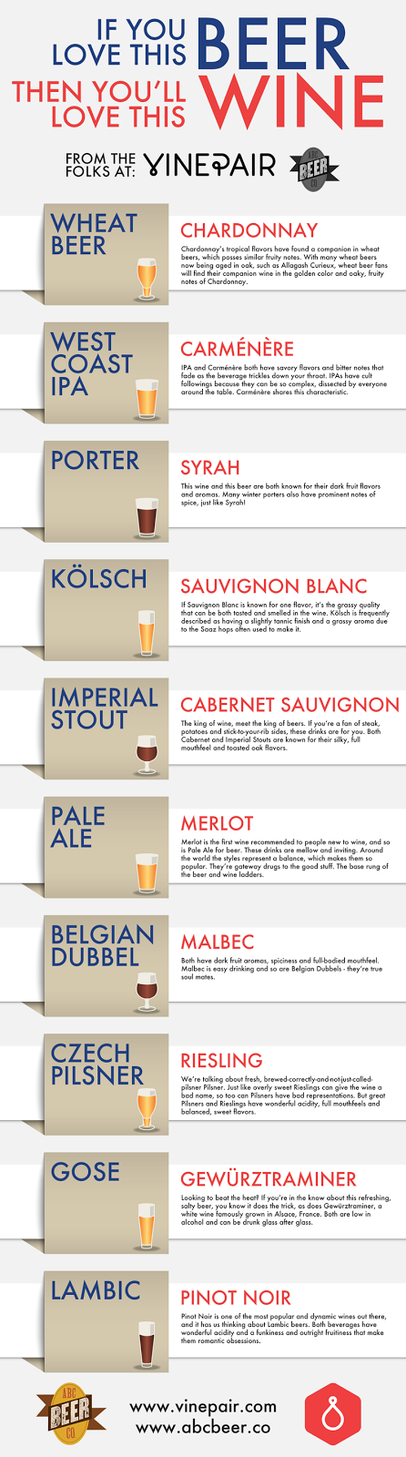 http://www.foodbeast.com/2014/02/07/a-wine-guide-for-beer-lovers-and-vice-versa/