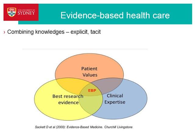 essay evidence based health care architecture Uni essay help uniessayhelpcom influences of health care research explain how evidence-based research influences the health care industry.
