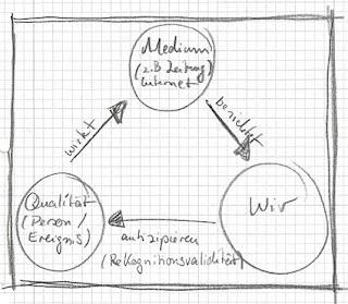 Medienkreislauf: Qualität-Medium-Nutzen