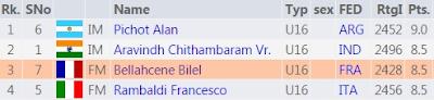 Le classement final du championnat du monde d'échecs catégorie garçons de moins de 16 ans