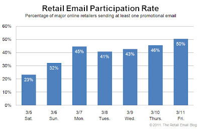 Click to view the Mar. 11, 2011 Retail Email Participation Rate larger