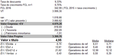 Valoraci%C3%B3n+por+DFC+02112012.png