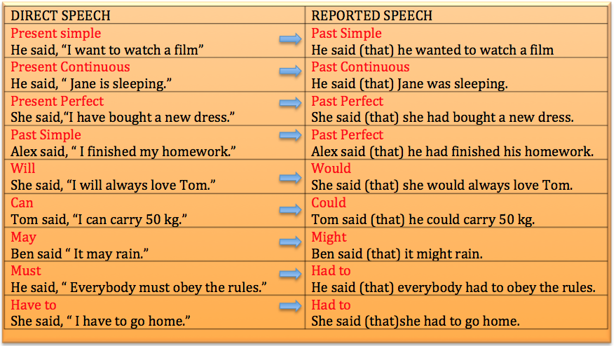 English Grammar Exercises Direct Indirect Speech