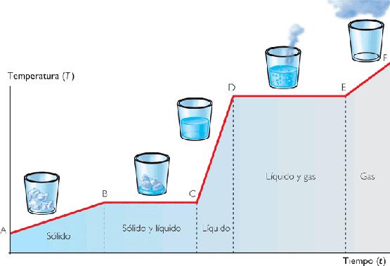 liquidos evaporacion: