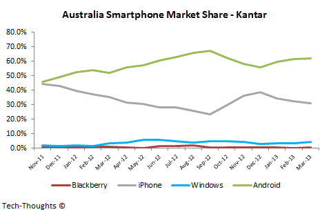 Australia Smartphone Market Share - Kantar