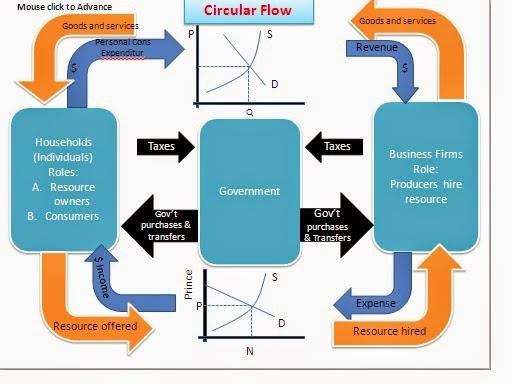 Aplikasi komputer pe 13 a circular flow siklus aliran pendapatan circular flow adalah sebuah model yang menggambarkan bagaimana interaksi antarpelaku ekonomi menghasilkan pendapatan yang ccuart Choice Image