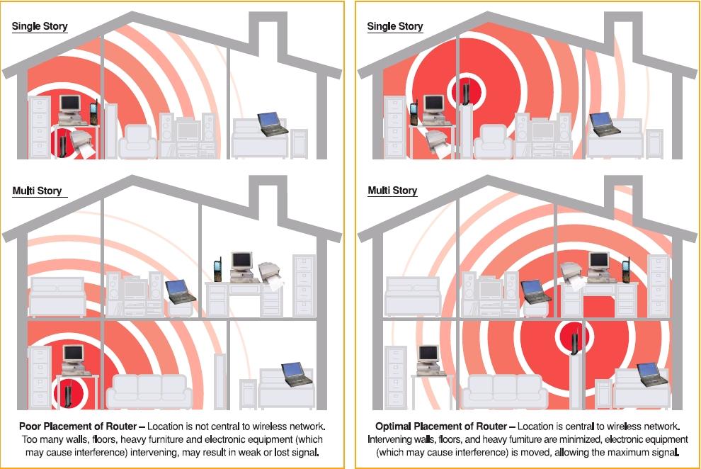 Posizione Migliore Dove Installare Il Router Wi Fi Guide