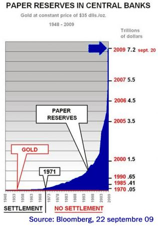 Paper Reservers in Central Banks since End of Bretton Woods, when Gold Standard Abolished by Nixon