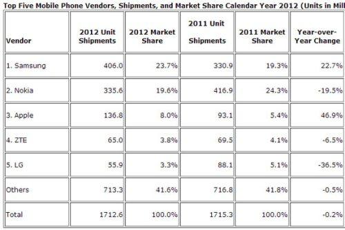Samsung è il leder indiscusso della telefonia mobile per tutto il 2012; bene anche Apple; male Nokia