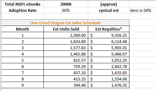 Pretentious title lets talk numbers do pre orders help sales aside from my just being wrong two main factors one is that we had an effective 30000 units of nice dragons finish last soldborrowed by august 1st fandeluxe Choice Image