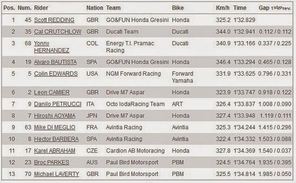 Hasil Kualifikasi Q1 MotoGP Indianapolis USA 2014