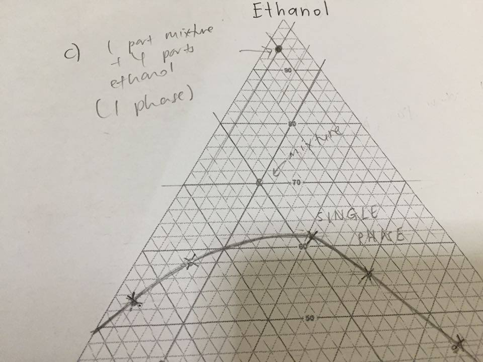 Lab Report Blog Practical 3 Part A Determination Of Phase
