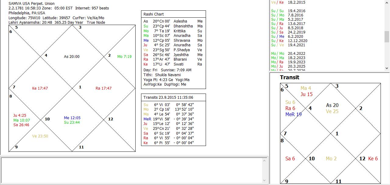Systems Approach To Mundane Vedic Astrology Ketus Aspect To Saturn