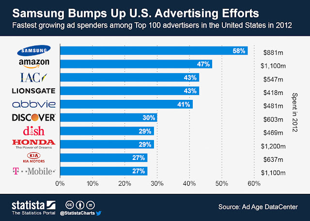 The list of top 10  brands in US with highest ad sends