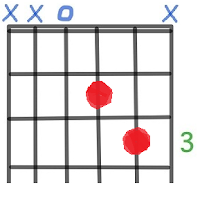 D Guitar Chord
