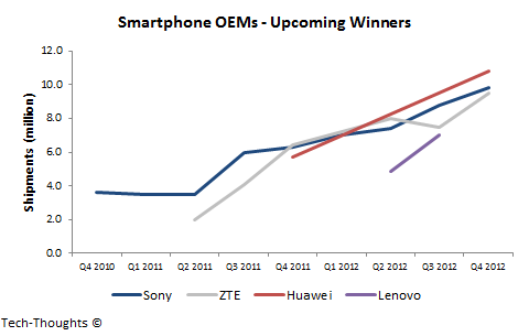 Smartphone OEMs - Upcoming Winners