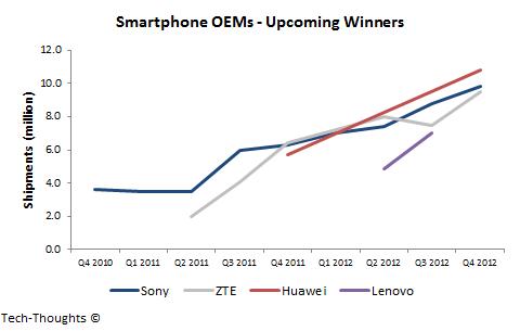 Smartphone OEMs - Upcoming Winners