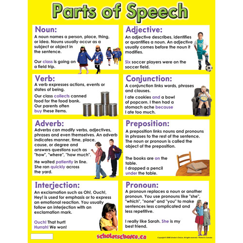 Eight Parts Of Speech For Kids Ehow
