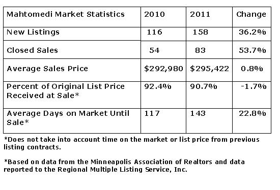 First Time Homebuyer Snapshot of Mahtomedi by Teri Eckholm REALTOR