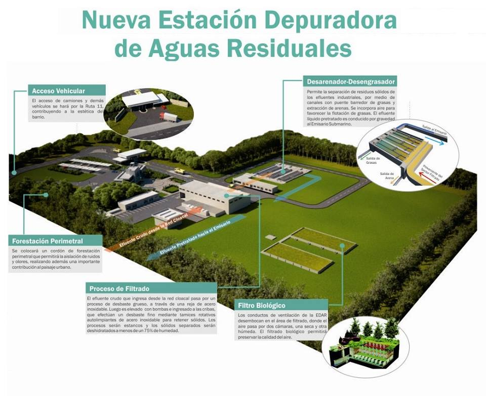 Paradigma urbano estacion depuradora de aguas residuales for Depuradora aguas residuales