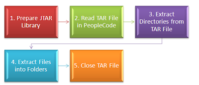 Steps to Extract TAR Files in PeopleCode