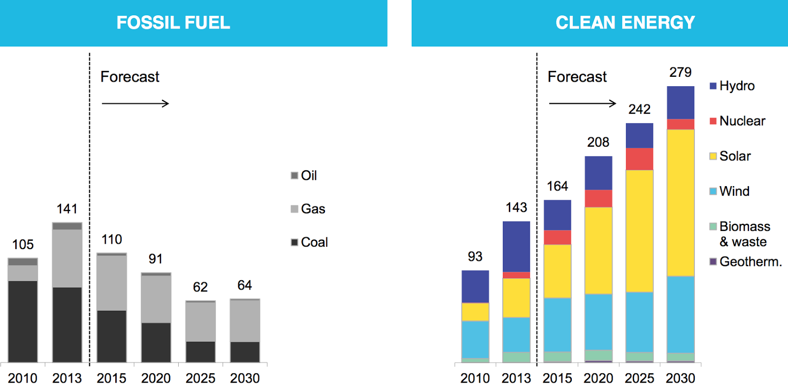 Fossil fuel vs. clean energy generating capacity installed and projected globally (Credit: theenergycollective.com / Source: Bloomberg New Energy Finance) Click to Enlarge.