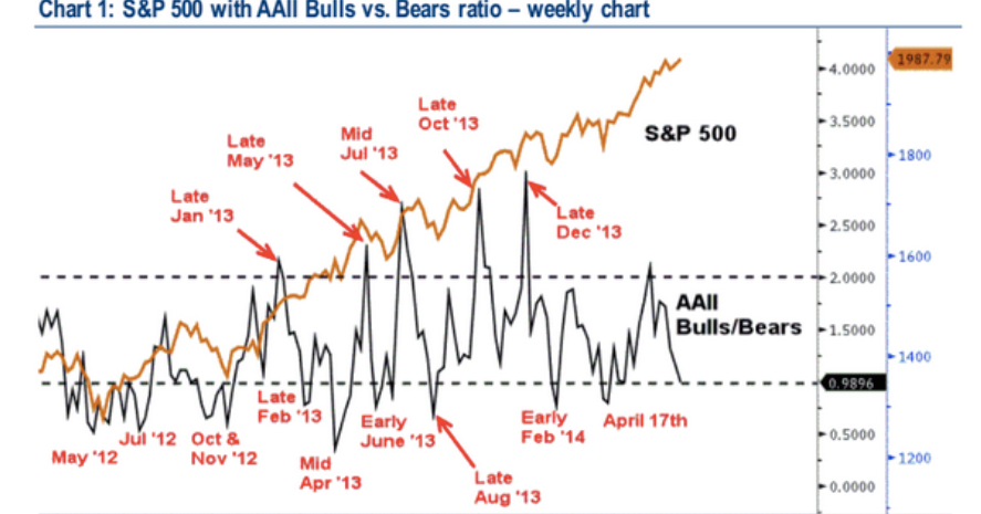 Separating Signal From Noise: What Does Sentiment Suggest for Future Returns