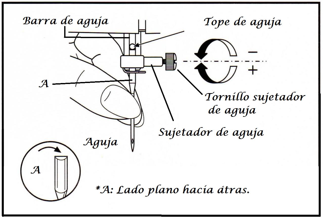 Reparaciones Tello: Cómo cambiar la aguja.