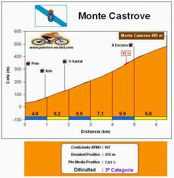 Altimetría Monte Castrove
