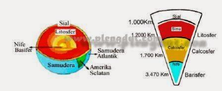Pembagian bumi berdasarkan jenis dan sifat penyusunnya