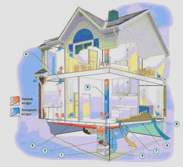 фото отопление дома