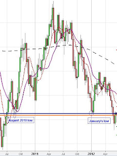weekly euro us dollar chart analysis forex